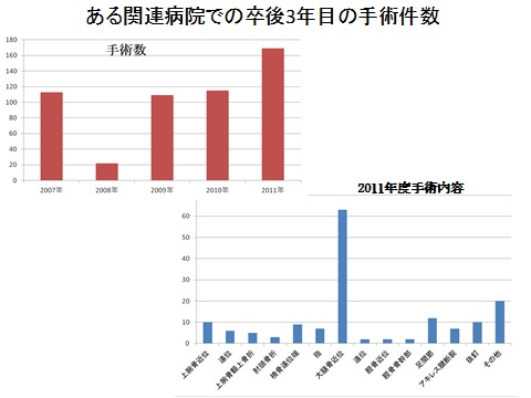 最後に大阪大学関連施設での卒後3年目(つまり整形外科1年目)の先生が担当した手術件数を下記の表にまとめました。